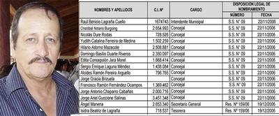 Miseria en Casado y el robo de  G. 3.162 millones quedó impune