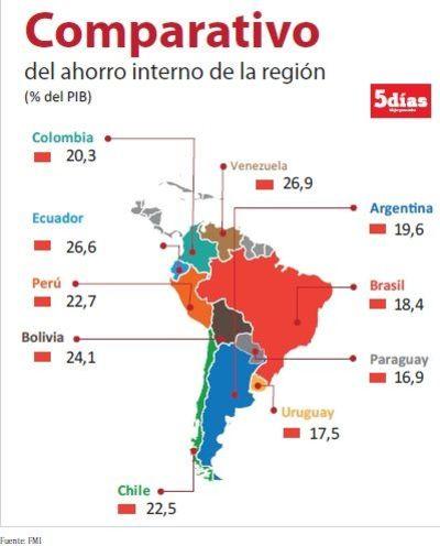 Paraguay tiene la menor tasa de ahorro de la región