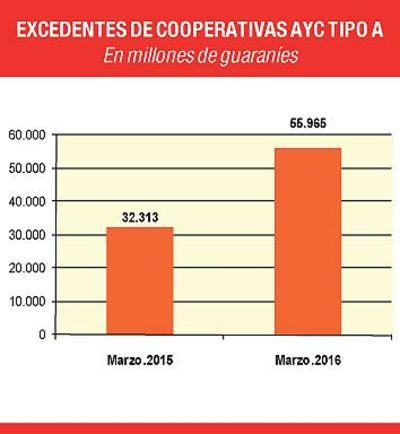 Excedentes de cooperativas crecieron 73,2% hasta marzo