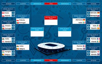 Los cuartos de la Euro se disputan desde este jueves