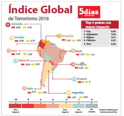 Terrorismo costó US$ 89,6 mil millones en 2015
