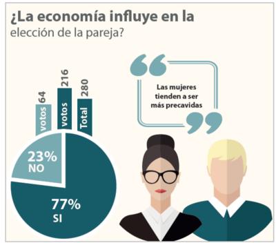 8 de cada 10 ciudadanos considera que la economía influye a la hora de escoger pareja