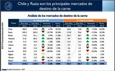 Carne paraguaya conquista el mercado internacional