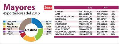 Cargill lidera las exportaciones paraguayas realizadas en el 2016
