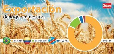Precio del trigo atado al clima en Argentina