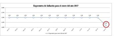 Crecimiento 3,8% con una inflación de 4,1% para 2017