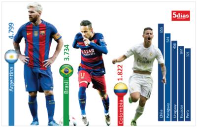 Paraguay, 5º exportador de talento futbolístico