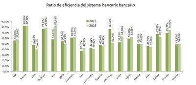 Tecnología hace que bancos paraguayos sean más eficientes