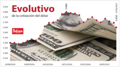 La caída del dólar deja mal parados a analistas