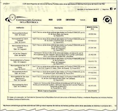 Según CGR, se sigue depredando dinero del Fonacide en varias municipalidades