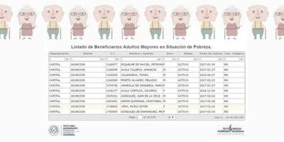 LISTADO DE BENEFICIARIOS ADULTOS MAYORES EN SITUACIÓN DE POBREZA.