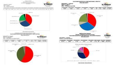 Victoria de la ANR en cuatro municipios a un año de las generales