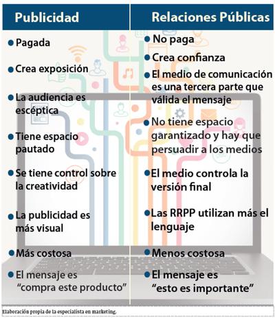 Publicidad y PR: complementos para el éxito de una empresa