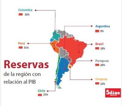 Las reservas están entre las más altas a nivel regional