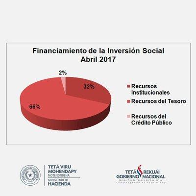 Inversión Social se cubre mayormente con impuestos