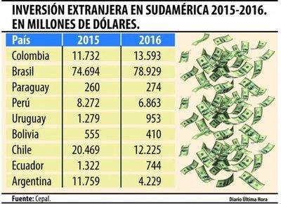 Paraguay: Uno de los pocos que lograron captar más inversión