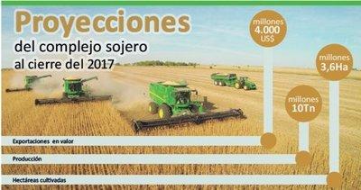 Envíos de soja dejarán US$ 4.000 millones
