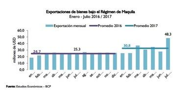 Paraguay deja de ser un país netamente agroexportador
