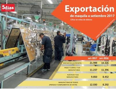 Exportaciones de maquila crecen