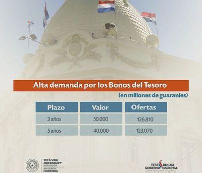 Alta demanda por Bonos refleja confianza hacia el Tesoro Público