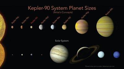 Inteligencia artificial identifica el sistema solar más similar al nuestro