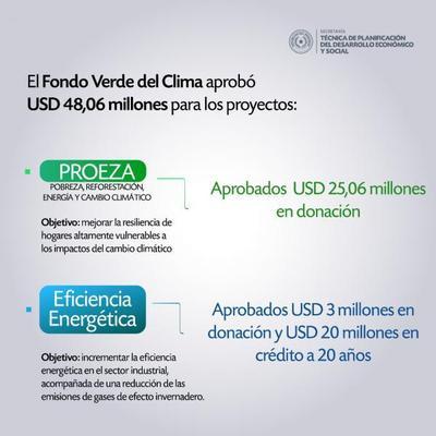 Paraguay logra 50 millones de dólares para proyectos ambientales en 60 municipios