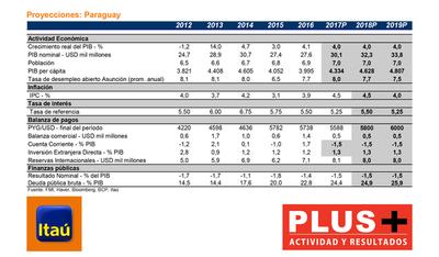 Crecimiento global sincronizado estimula actividad en Latinoamérica