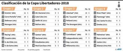 Libertadores: Once equipos por cinco boletos