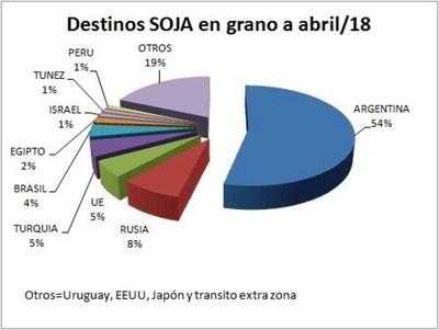 Argentina compró el 54% de la producción de soja paraguaya