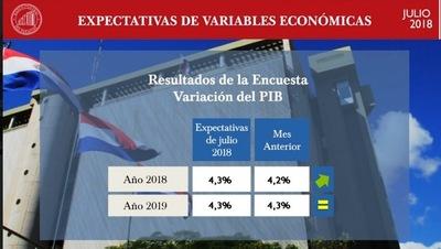 Agentes económicos sostienen que Paraguay va a crecer 4,3% en 2018