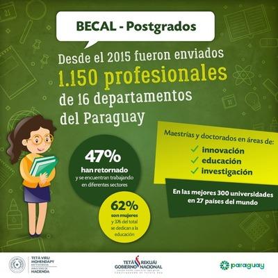 Unos 1.150 paraguayos accedieron a las mejores universidades del mundo mediante Becal