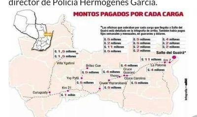 Destituciones masivas en Canindeyú tras escandalosos cobros de coimas