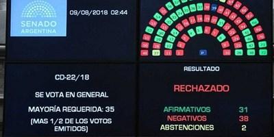 SENADO DE ARGENTINA RECHAZA PROYECTO PARA LEGALIZAR EL ABORTO