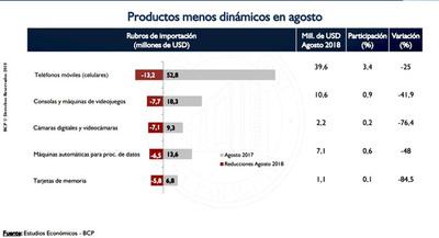 Importaciones bajo el régimen de turismo disminuyeron 6,3%