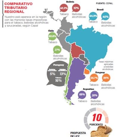 Paraguay: con la carga más baja de impuestos