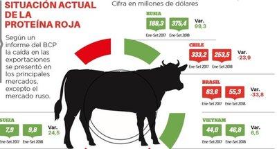Caen principales mercados de la carne