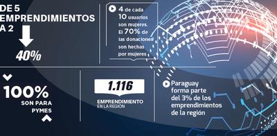 Paraguay decreció 40% en emprendimientos fintech