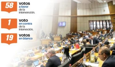 TSJE: analizan juicio político a ministros