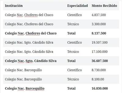 Fondo de gratuidad ¿cuanto dinero recibieron los colegios de San Lorenzo? (III)