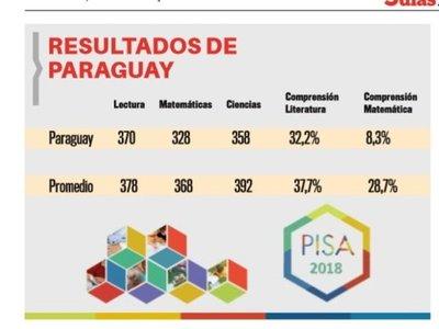 Informe de PISA aplaza a Paraguay en educación