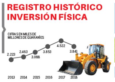 Disminución del 16,5% en inversión física