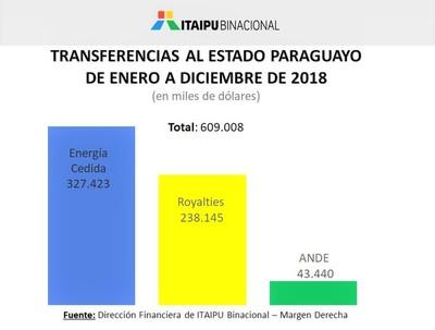 Itaipú transfirió al Estado paraguayo más de USD 609 millones