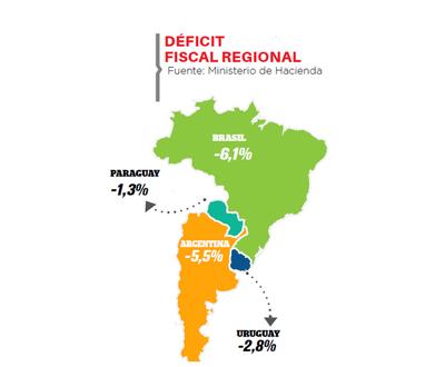 País con el menor déficit en la región