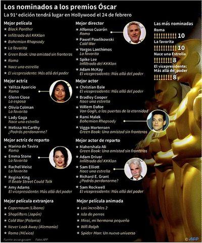 """Nominados al Oscar: """"Roma"""" se alza como capital de Hollywood"""