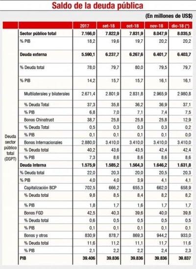 Deuda pública subió a US$ 8.035,5 millones al cierre del periodo 2018