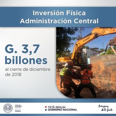 Inversión física al cierre de 2018 llegó a los G. 3,7 billones