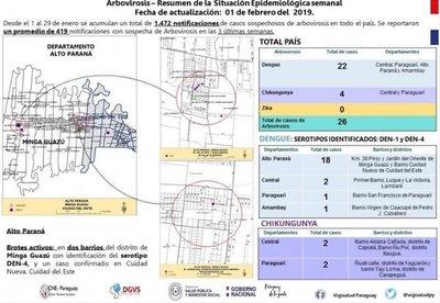 Confirman 18 casos nuevos de dengue