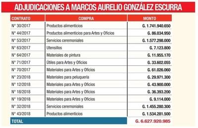 Rosca familiar facturó G. 11.923 millones con ZI