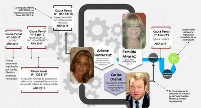 Fiscal intervino directamente en 4 grandes causas iniciadas por el grupo de empresas en el cual su propia hija es representante legal