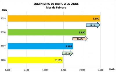 Paraguay consumió 40% de lo que le pertenece en Itaipú